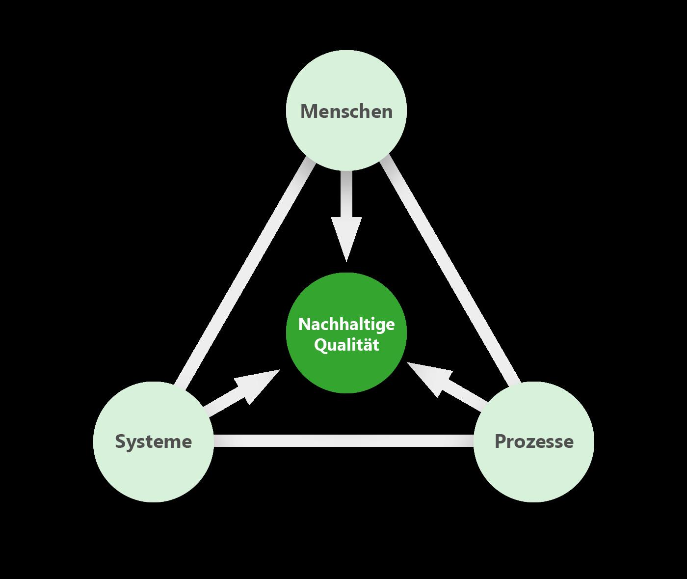 Systemgrafik